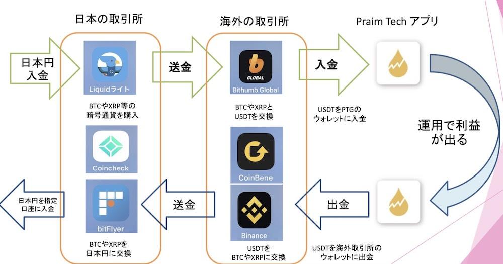 Prime Tech1